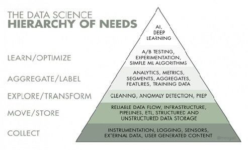 The Data Science Hierarchy of Needs Pyramid
